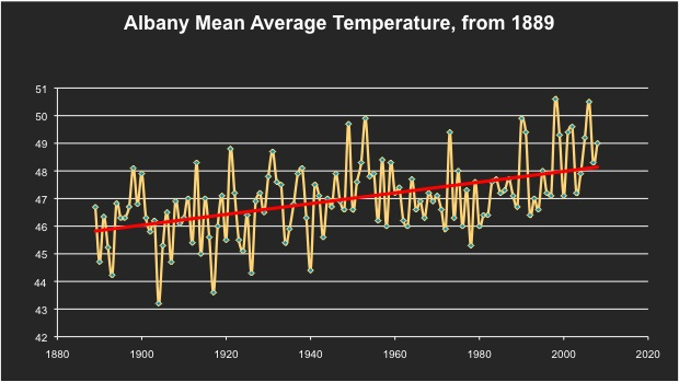 Albany mean average temp