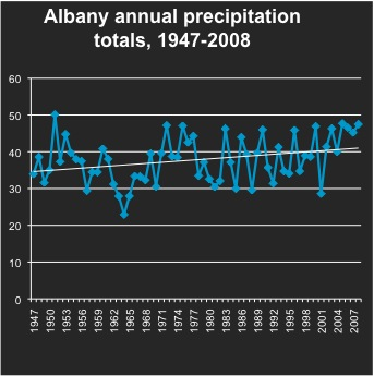 Albany annual precip totals graph