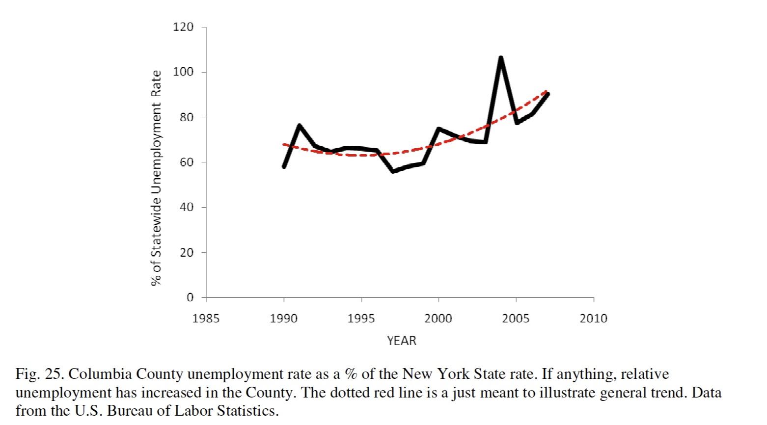 Columbia County Unemployment Rate As A Percentage Of New York State 1990 2006 Graph