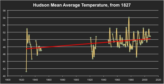 Hudson mean average temp