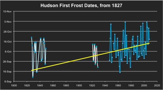 Hudson first frost dates