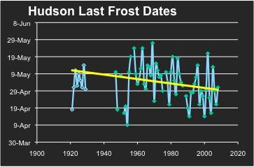 Hudson last frost date