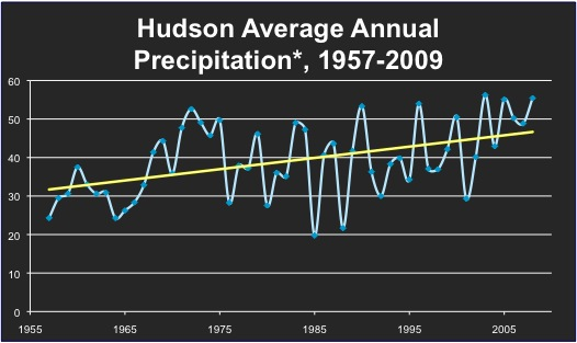 hudson average precip
