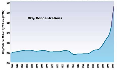 CO2 Concentrations Graph