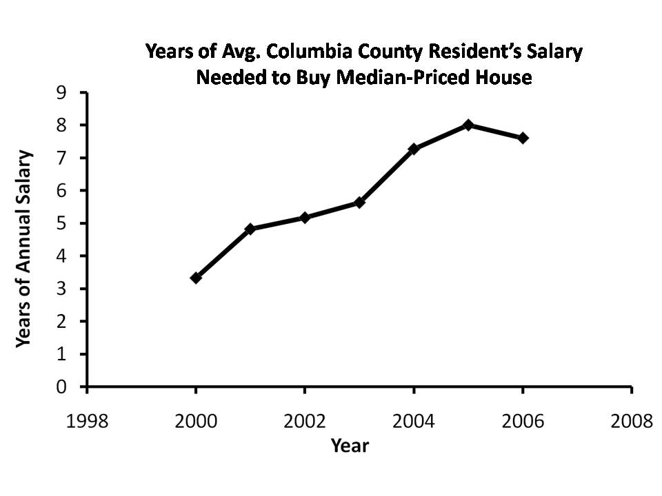 Salaries and House Prices