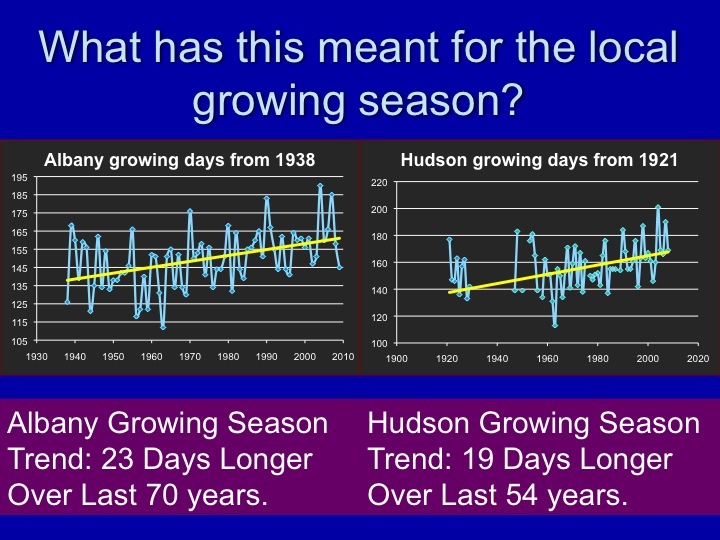 Growing Season Graph
